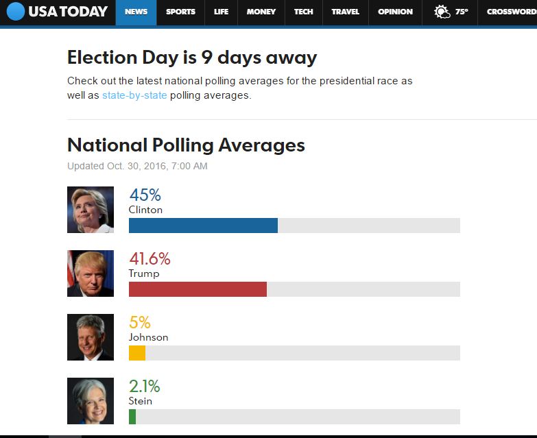USA TODAY POLL TRACKER Powered by